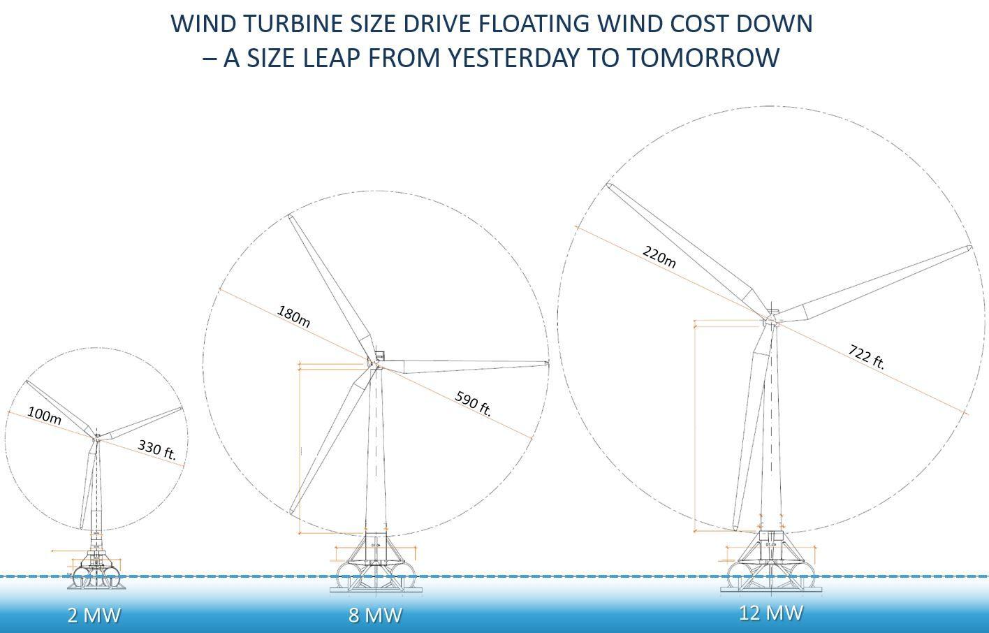 Turbine Sizes